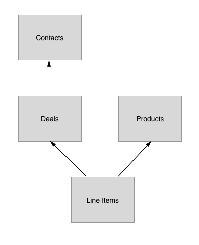 ecommerce-object-associations